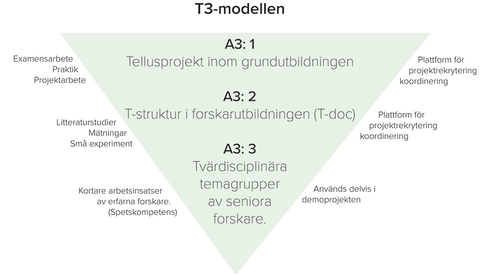 T3-modellen